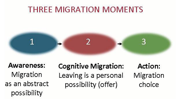 Three migration moments